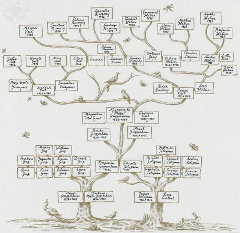 Guggenheim Family Tree. Photography. Encyclopædia Britannica Image ...