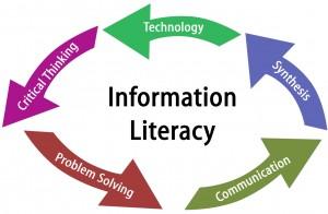 Info Literacy Graph