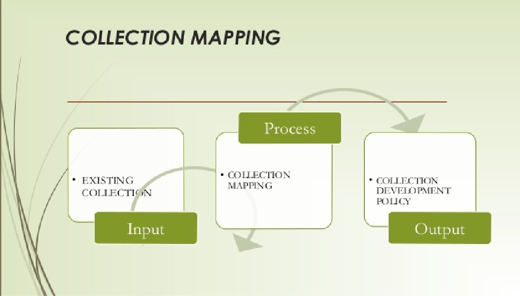Collection Mapping