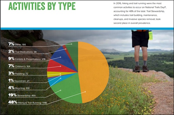Trails Day Activities by Type